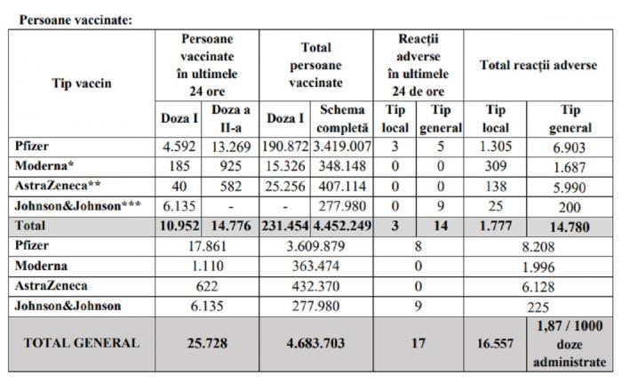Bilanţ de vaccinare anti-Covid în România, 25 iunie 2021. 25.728  de persoane vaccinate în ultimele 24 de ore