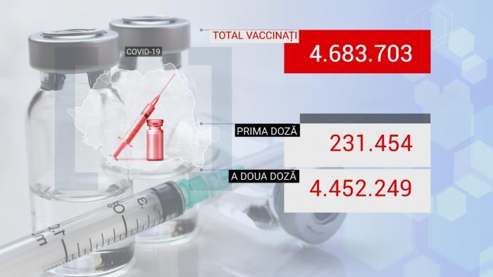 Bilanţ de vaccinare anti-Covid în România, 25 iunie 2021
