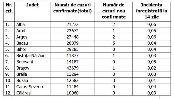 Lista pe judeţe a cazurilor de coronavirus în România, 28 iunie 2021