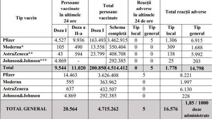 Bilanţ de vaccinare anti-Covid în România, 29 iunie 2021. 20.564 de persoane vaccinate în ultimele 24 de ore