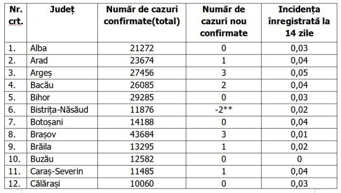 Lista pe judeţe a cazurilor de coronavirus în România, 30 iunie 2021
