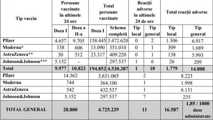 Bilanţ de vaccinare anti-Covid în România, 30 iunie 2021. 20.800 de persoane vaccinate în ultimele 24 de ore