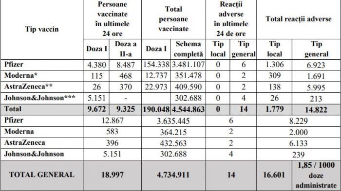 Bilanţ de vaccinare anti-Covid în România, 1 iulie 2021. 18.997 de persoane vaccinate în ultimele 24 de ore