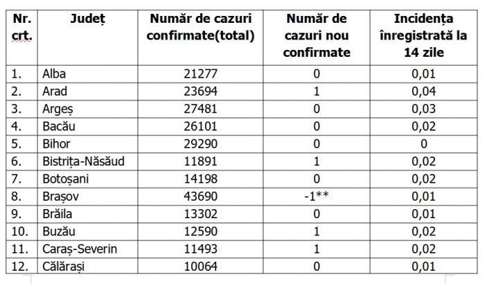 Lista pe judeţe a cazurilor de coronavirus în România, 19 iulie 2021