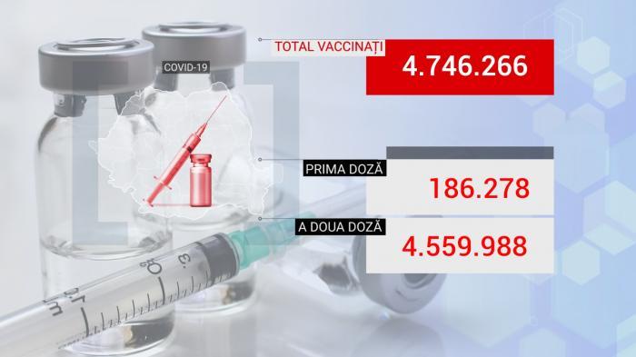 Bilanţ de vaccinare anti-Covid în România, 2 iulie 2021. 20.527 de persoane vaccinate în ultimele 24 de ore