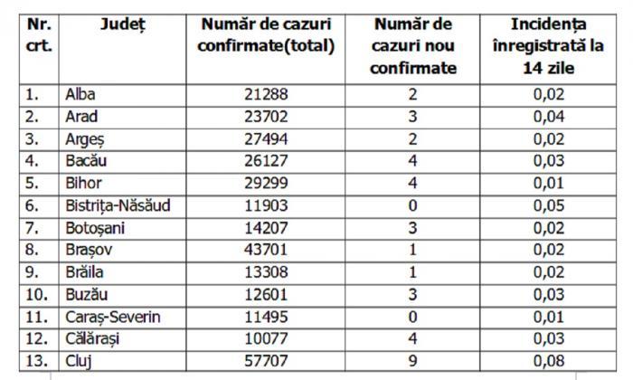 Lista pe judeţe a cazurilor de coronavirus în România, 28 iulie 2021