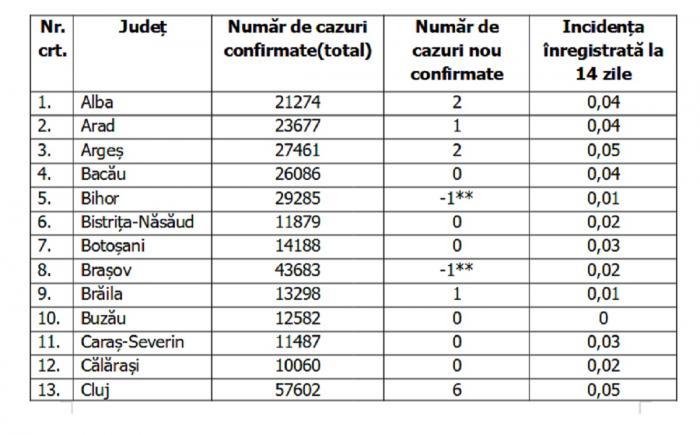Lista pe judeţe a cazurilor de coronavirus în România, 3 iulie 2021