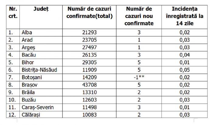 Lista pe judeţe a cazurilor de coronavirus în România, 30 iulie 2021