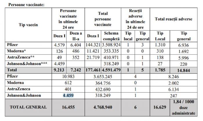 Bilanţ de vaccinare anti-Covid în România, 5 iulie 2021. 16.455 de persoane vaccinate și 6 reacții adverse
