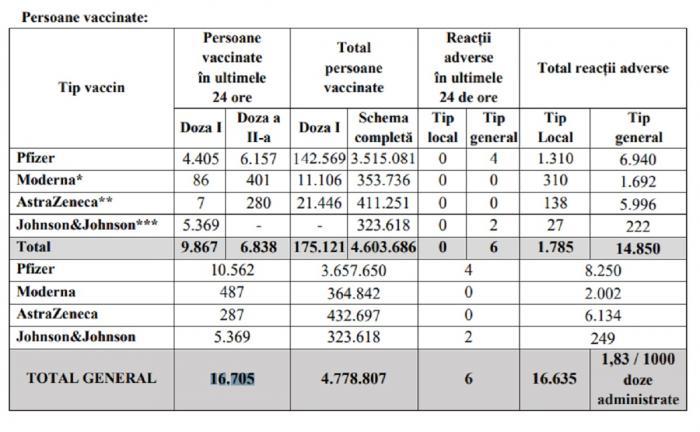 Bilanţ de vaccinare anti-Covid în România, 6 iulie 2021. 16.705 de persoane vaccinate și 6 reacții adverse