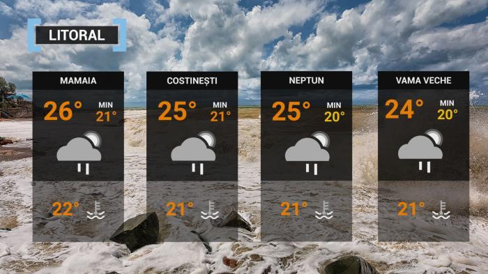 Vremea 8 iulie. Maximele pot ajunge şi la 38 de grade. Disconfortul termic va fi accentuat