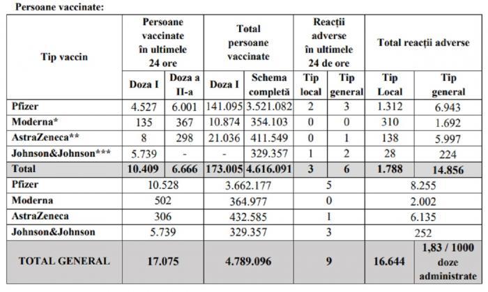 Bilanţ de vaccinare anti-Covid în România, 7 iulie 2021. 17.075 de persoane vaccinate în ultimele 24 de ore