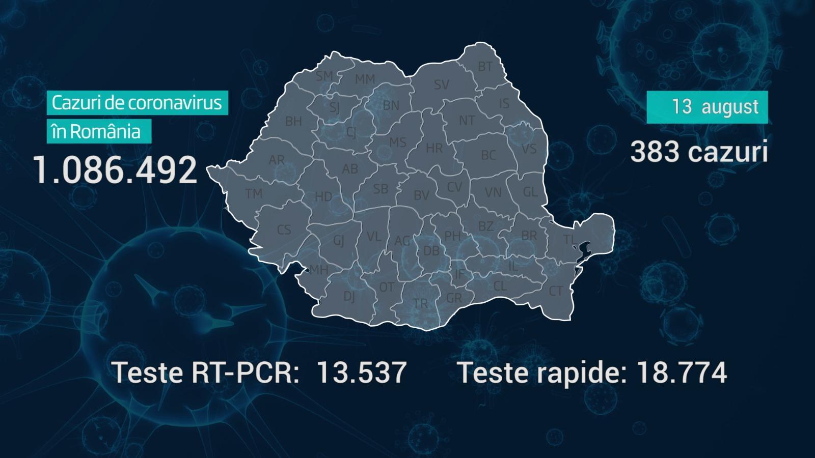 Lista pe judeţe a cazurilor de coronavirus în România, 13 august 2021