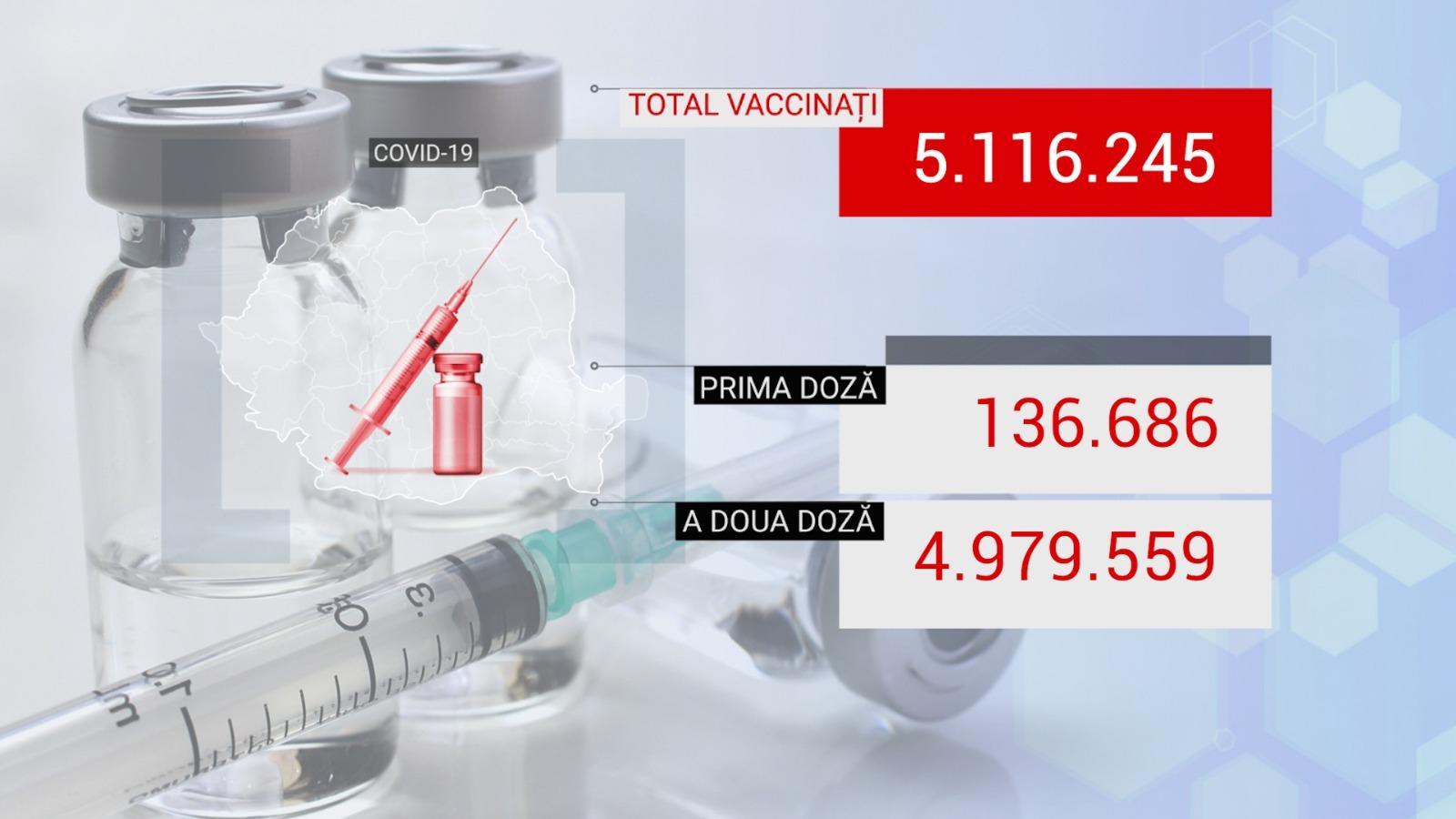 Bilanţ de vaccinare anti-Covid în România, 13 august 2021. 14.757 de persoane vaccinate în ultimele 24 de ore