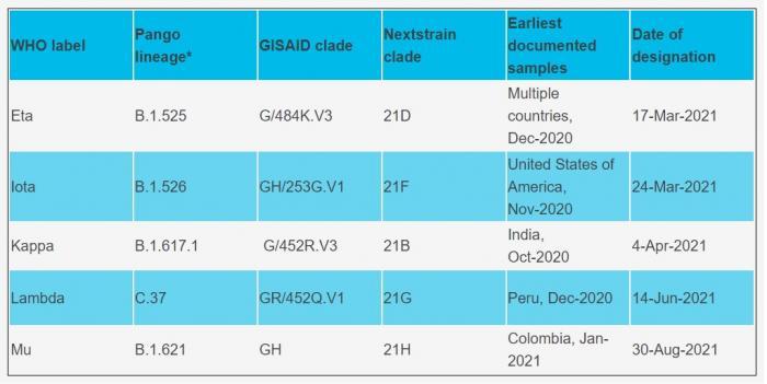 """O nouă variantă de coronavirus, denumită """"Mu"""", a fost descoperită în Columbia"""