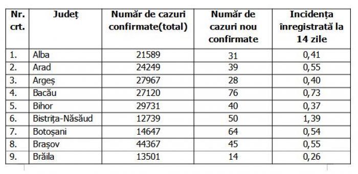 Lista pe judeţe a cazurilor de coronavirus în România, 10 septembrie 2021
