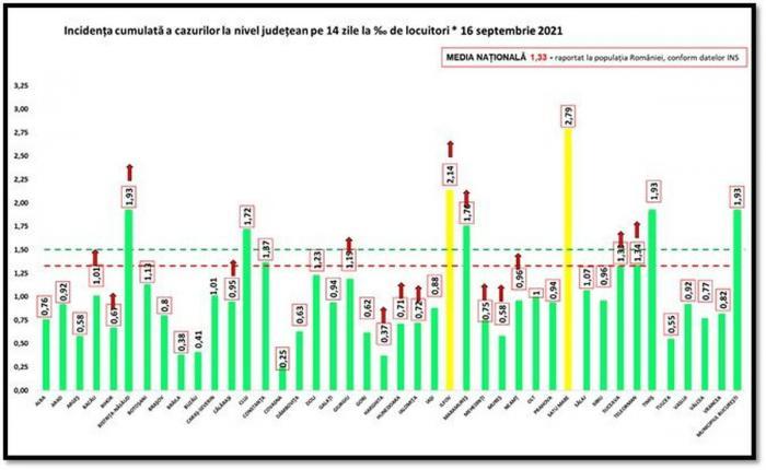 Bilanț coronavirus în România, 16 septembrie. Creştere mare a cazurilor noi înregistrate în ultimele 24 de ore