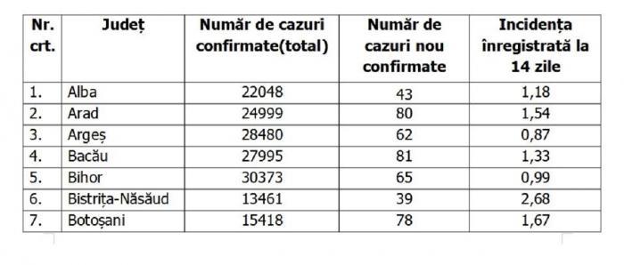 Lista pe judeţe a cazurilor de coronavirus în România, 20 septembrie 2021