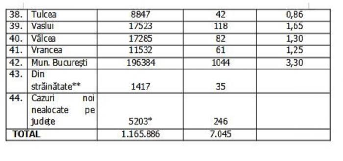 Lista pe judeţe a cazurilor de coronavirus în România, 22 septembrie 2021