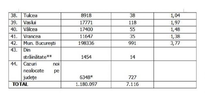 Lista pe judeţe a cazurilor de coronavirus în România, 24 septembrie 2021