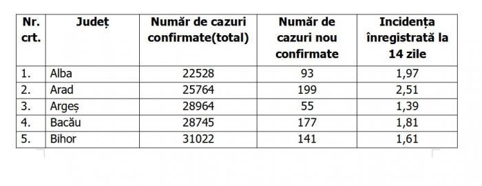 Lista pe judeţe a cazurilor de coronavirus în România, 25 septembrie 2021