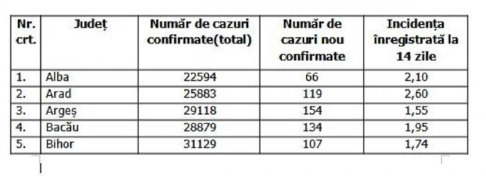 Lista pe judeţe a cazurilor de coronavirus în România, 26 septembrie 2021
