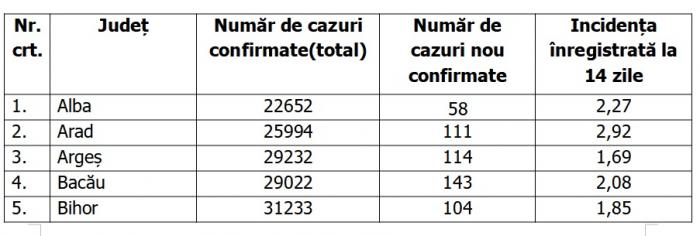 Lista pe judeţe a cazurilor de coronavirus în România, 27 septembrie 2021