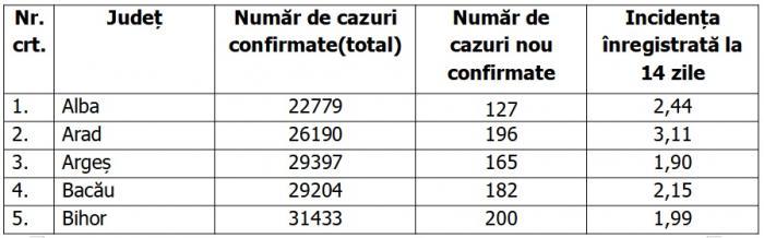 Lista pe judeţe a cazurilor de coronavirus în România, 28 septembrie 2021