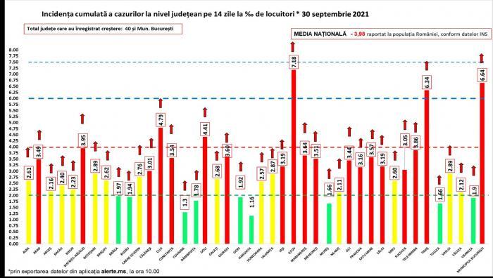 Bilanț coronavirus în România, 30 septembrie. Record de infectări! Peste 12.000 de cazuri noi în ultimele 24 de ore