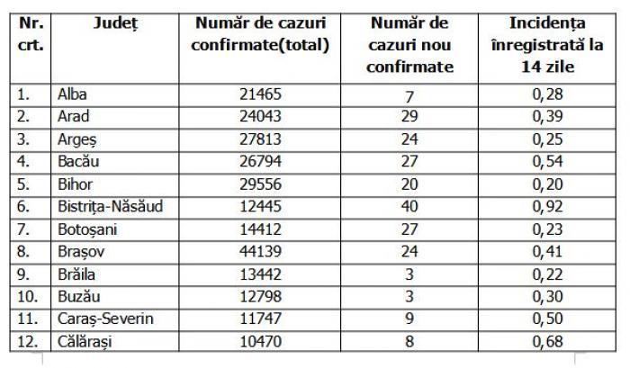 Lista pe judeţe a cazurilor de coronavirus în România, 4 septembrie 2021