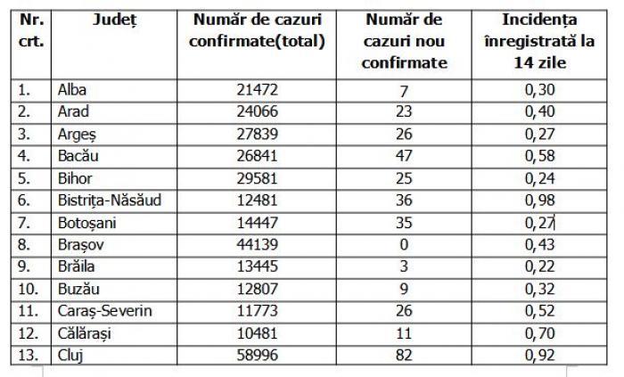 Lista pe judeţe a cazurilor de coronavirus în România, 5 septembrie 2021