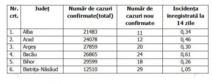 Lista pe judeţe a cazurilor de coronavirus în România, 6 septembrie 2021