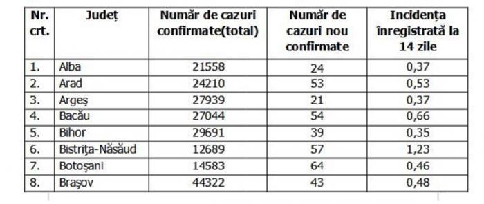 Lista pe judeţe a cazurilor de coronavirus în România, 9 septembrie 2021
