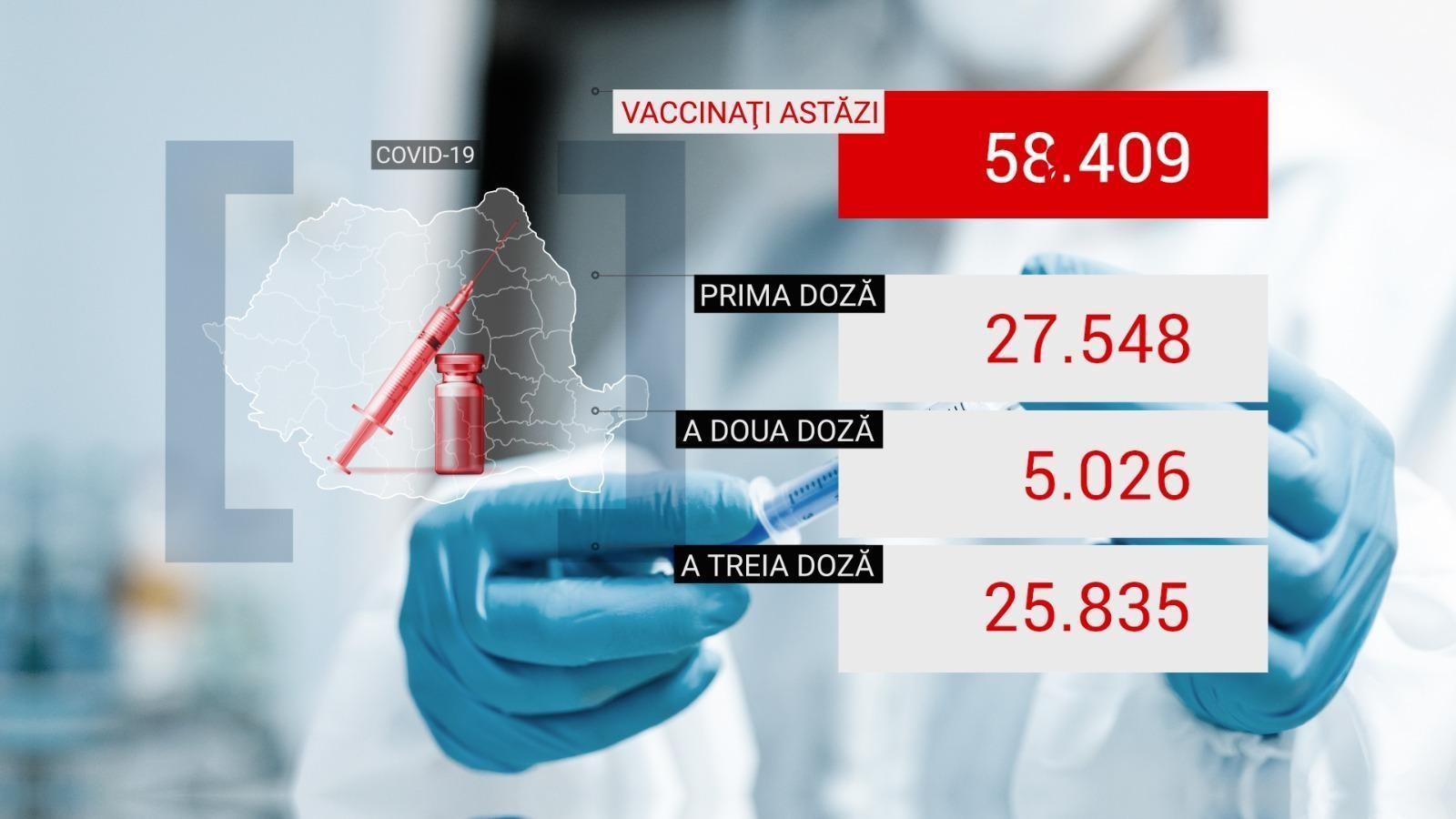 Bilanţ de vaccinare anti-Covid în România, 12 octombrie 2021. Peste 58.000 de doze administrate în ultimele 24 de ore