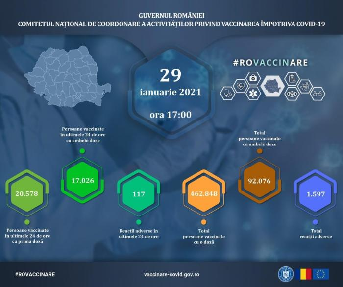 Bilanț vaccinare anti-Covid-19 în România, 29 ianuarie: 37.000 persoane vaccinate, 117 reacţii adverse