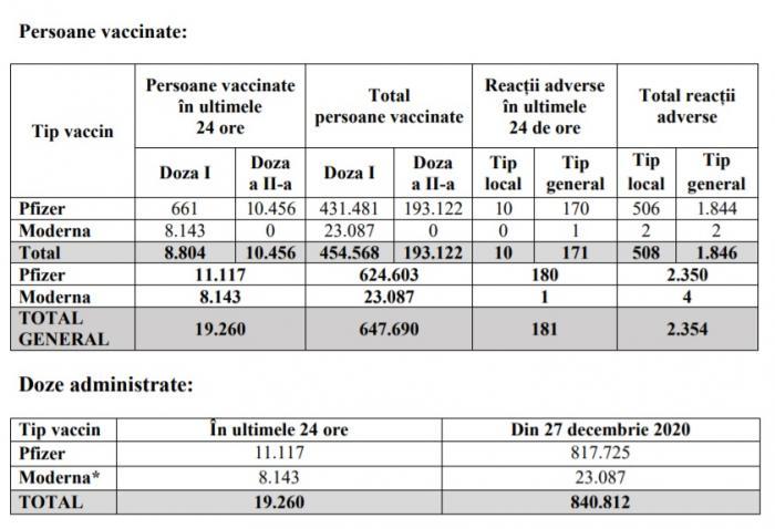 Bilanţ vaccinare anti-Covid în România, 6 februarie. 19.260 persoane vaccinate, 181 reacţii adverse