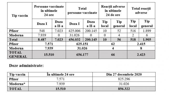 Bilanţ vaccinare anti-Covid în România, 7 februarie. 15.510 persoane vaccinate, 66 reacţii adverse