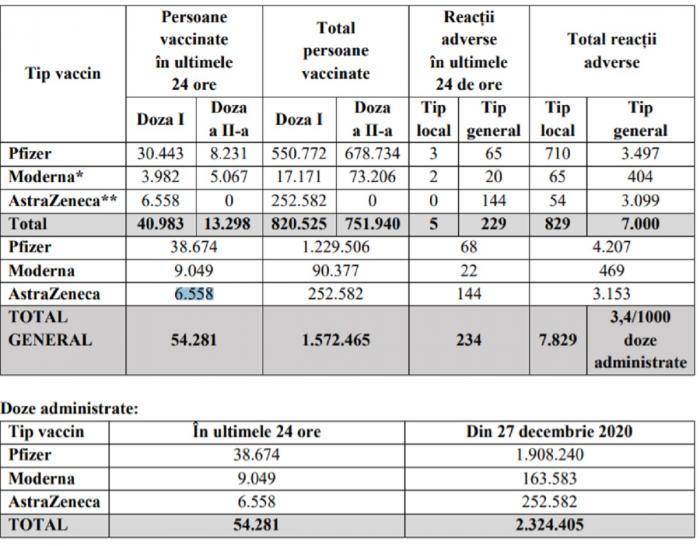 Bilanţ de vaccinare 17 martie