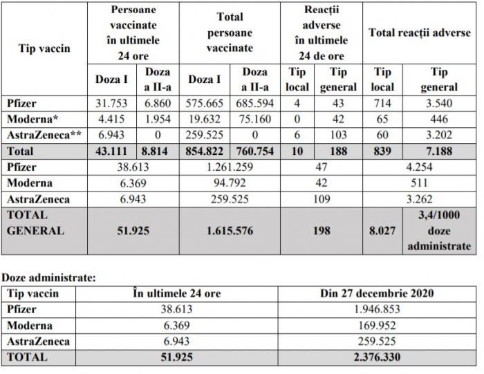 Bilanţul vaccinării în România a fost actualizat