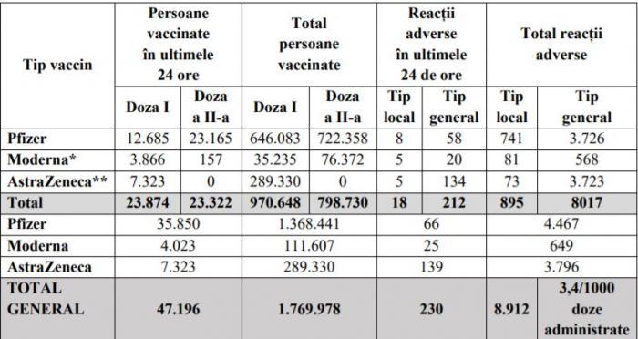 Evidența persoanelor vaccinate împotriva COVID-19