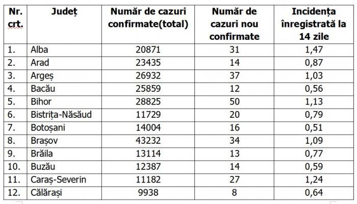 Lista pe judeţe a cazurilor de coronavirus în România, 11 mai 2021