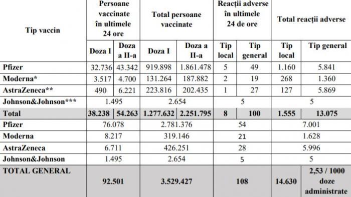 Bilanţ de vaccinare împotriva Covid-19, 7 mai. 92.501 de persoane vaccinate în ultimele 24 de ore