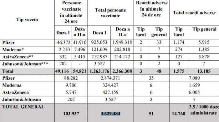 Bilanţ de vaccinare împotriva Covid-19, 9 mai. 103.937 de persoane vaccinate în ultimele 24 de ore