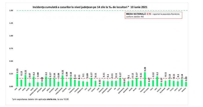 Incidenţa cumulată a cazurilor la nivel judeţean în ultimele 14 zile