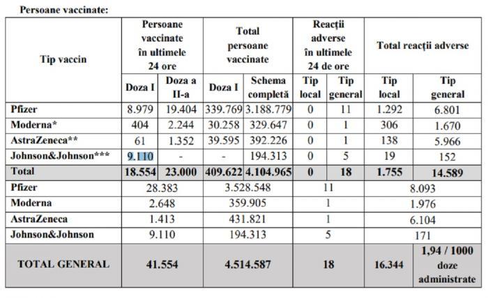Bilanţ de vaccinare anti-Covid în România, 10 iunie 2021. 41.554 de persoane vaccinate în ultimele 24 de ore