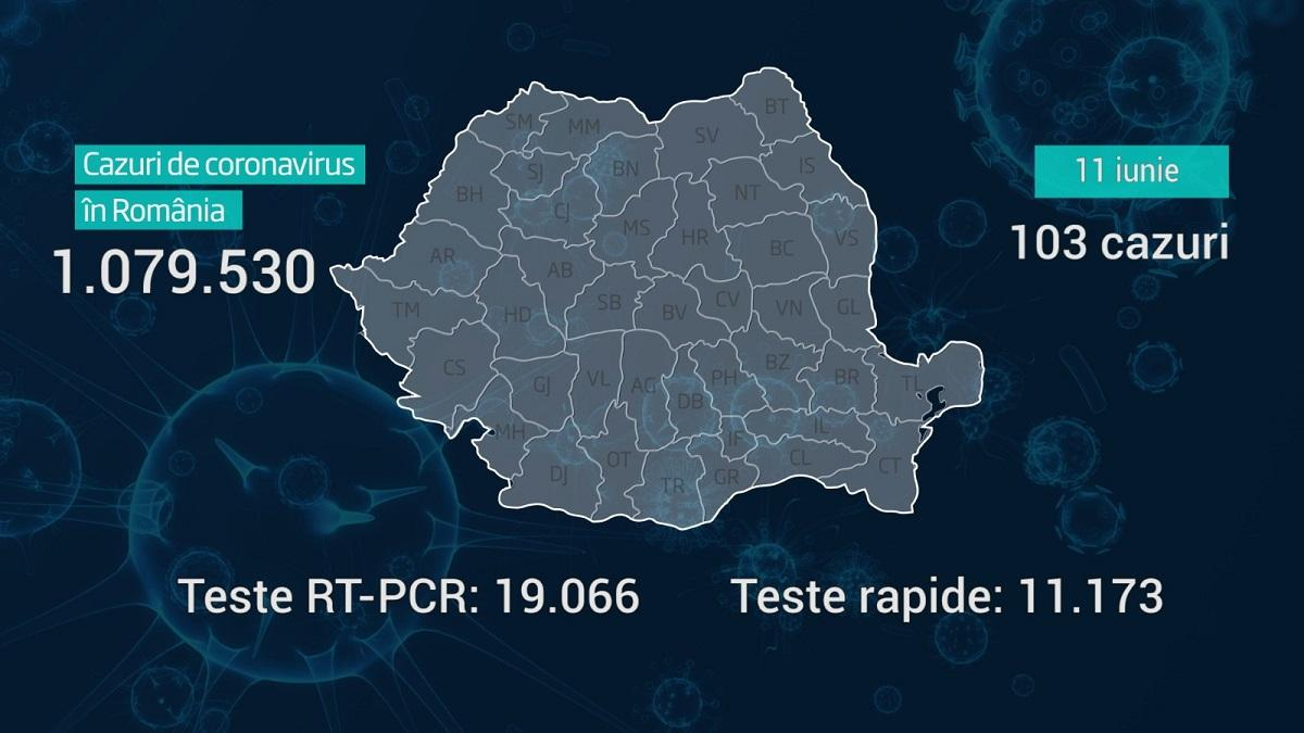 Lista pe judeţe a cazurilor de coronavirus în România, 11 iunie 2021