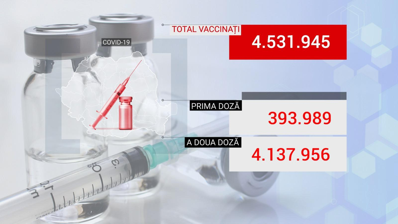 Bilanţ de vaccinare anti-Covid în România, 11 iunie 2021