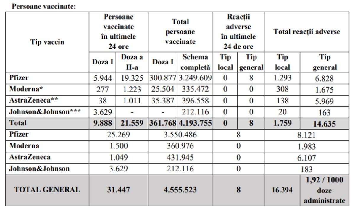 Bilanţ de vaccinare anti-Covid în România, 13 iunie 2021