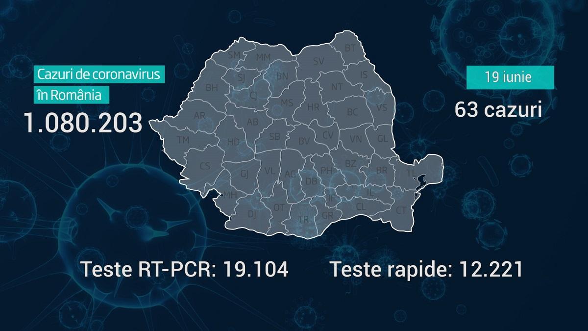 Lista pe judeţe a cazurilor de coronavirus în România, 19 iunie 2021