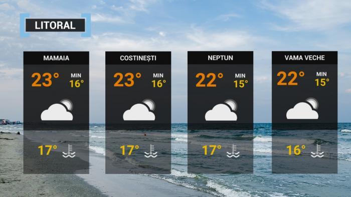 temperaturi pe litoral